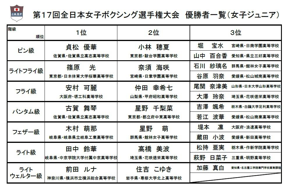 第70回全日本社会人ボクシング選手権大会 及び 第17回全日本女子 ...
